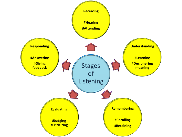 true communication involves the ability to listen Effective interpersonal/intrateam communication  the sender's communication skills involve listening  involves understanding the message and accepting or .